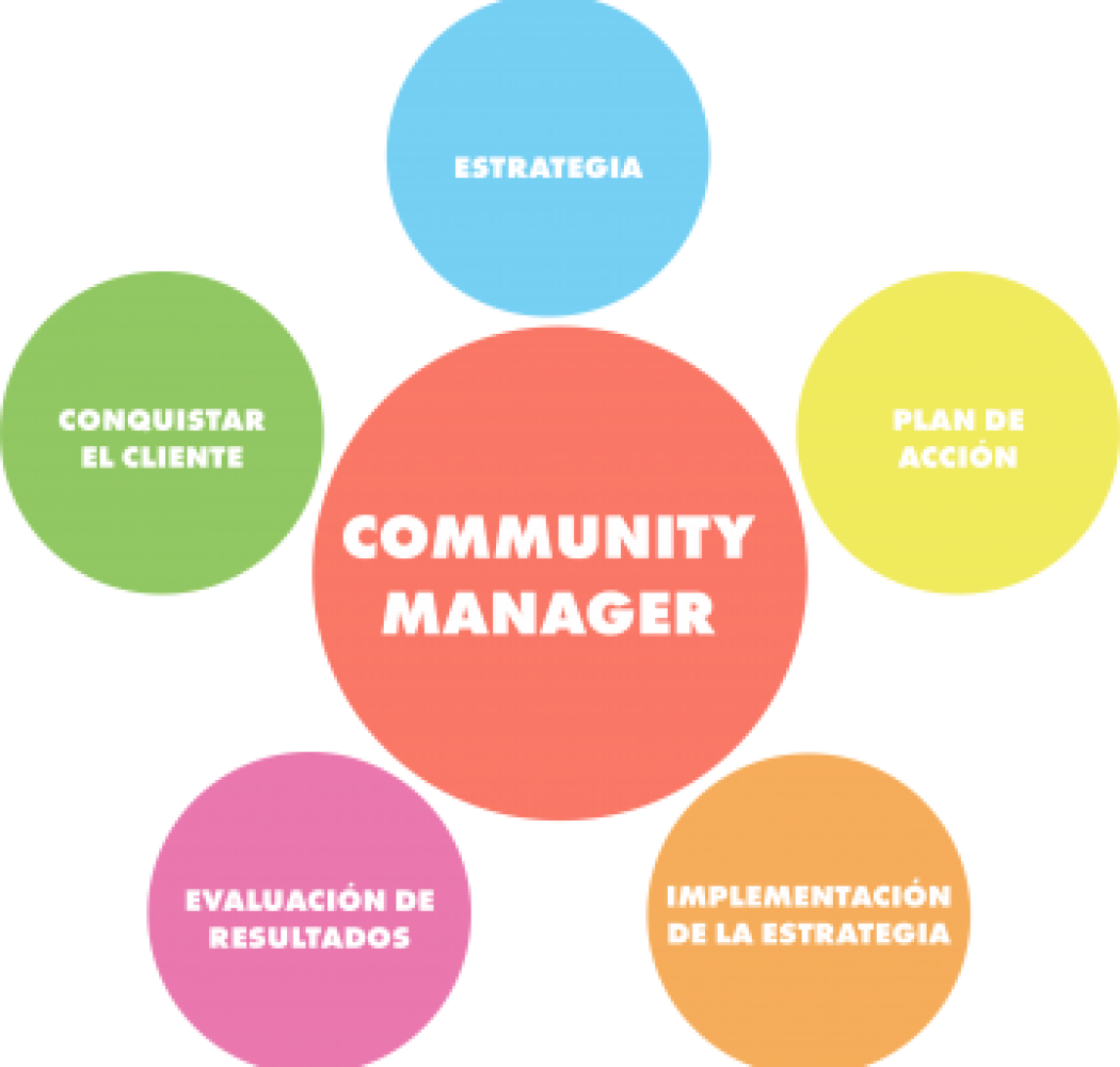 infografia servicios community managers